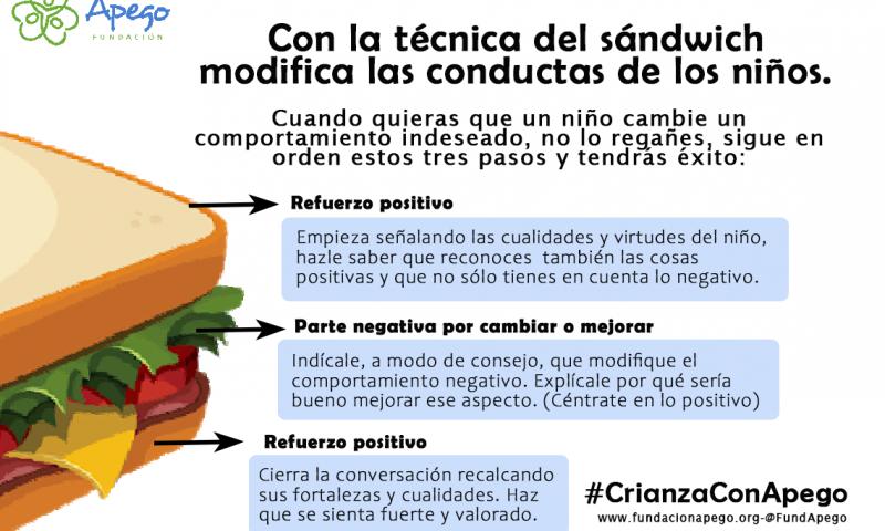 Imagen alusiva a La técnica del sandwich para mejorar la asertividad